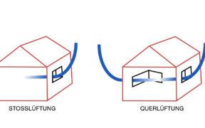 lueften-fenster-luftqualitaet-messgeraete-stosslueften-querlueften-zeichnung-2000x1000px