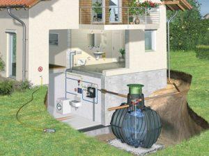 Regenwassernutzung mit Haus- und Gartennutzung
